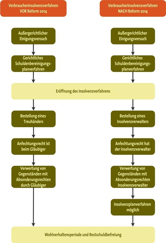 Reform des Insolvenzrechts als Schaubild