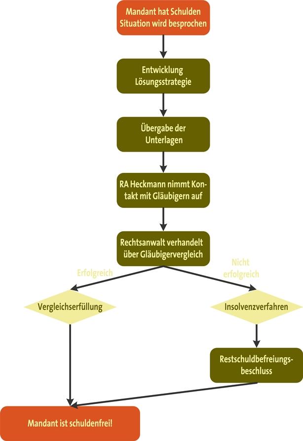 Schuldnerberatung In Berlin Und Deutschlandweit Anwaltskanzlei