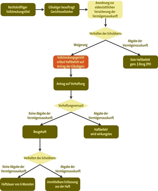 Haftbefehl gegen den Schuldner: Ablauf des Verfahrens und Auswirkungen