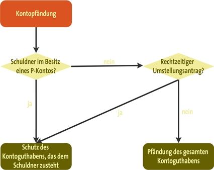 Kontopfändung und P-Konto als Schaubild