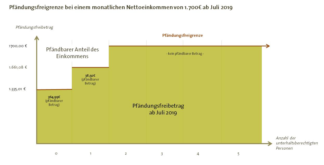 Pfändungsfreibeträge bei 1700€ seit Juli 2019