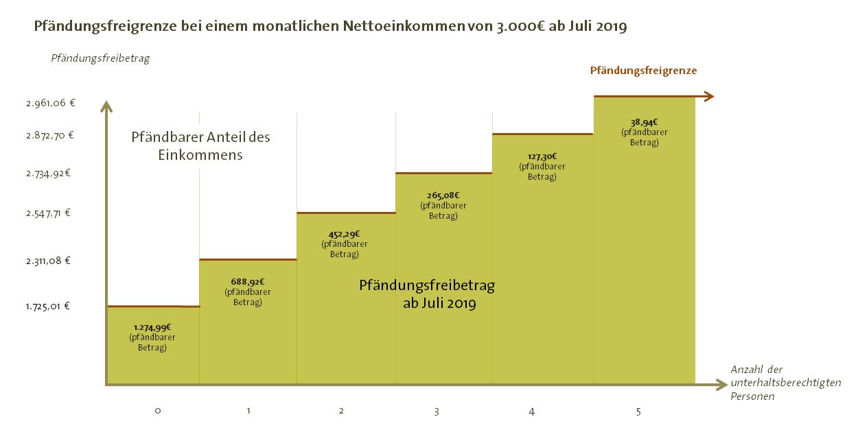Pfändungsfreibeträge bei 3000€ seit Juli 2019