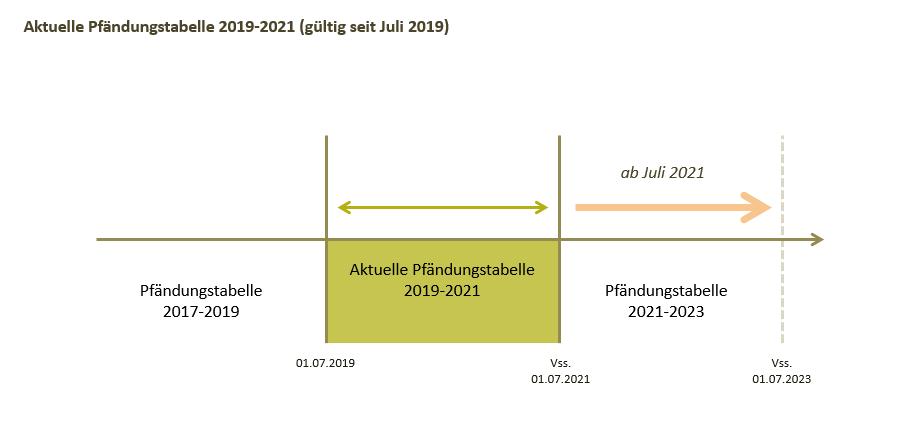 System der Pfändungstabellen als Schaubild Pfändungstabelle 2020 Pfändungsrechner 2020