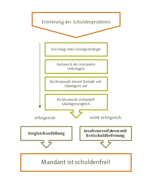 Schuldnerberatung Berlin Treptow Köpenick Insolvenzrecht Heckmann Schuldnerberatung Grunewald