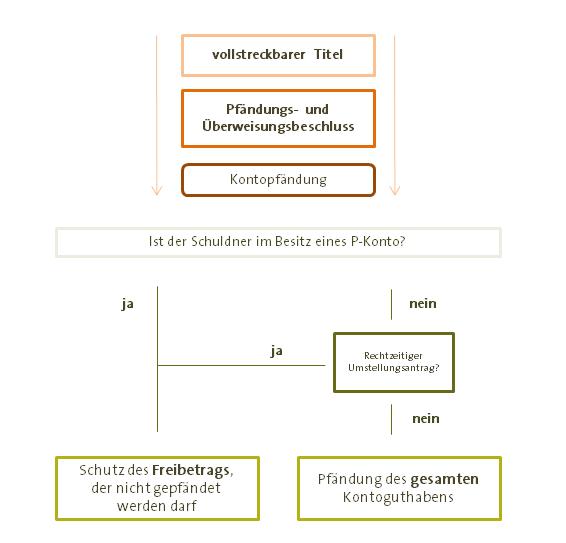 Pfändungsschutzkonto / P-Konto - Kontopfändung vermeiden - Schema
