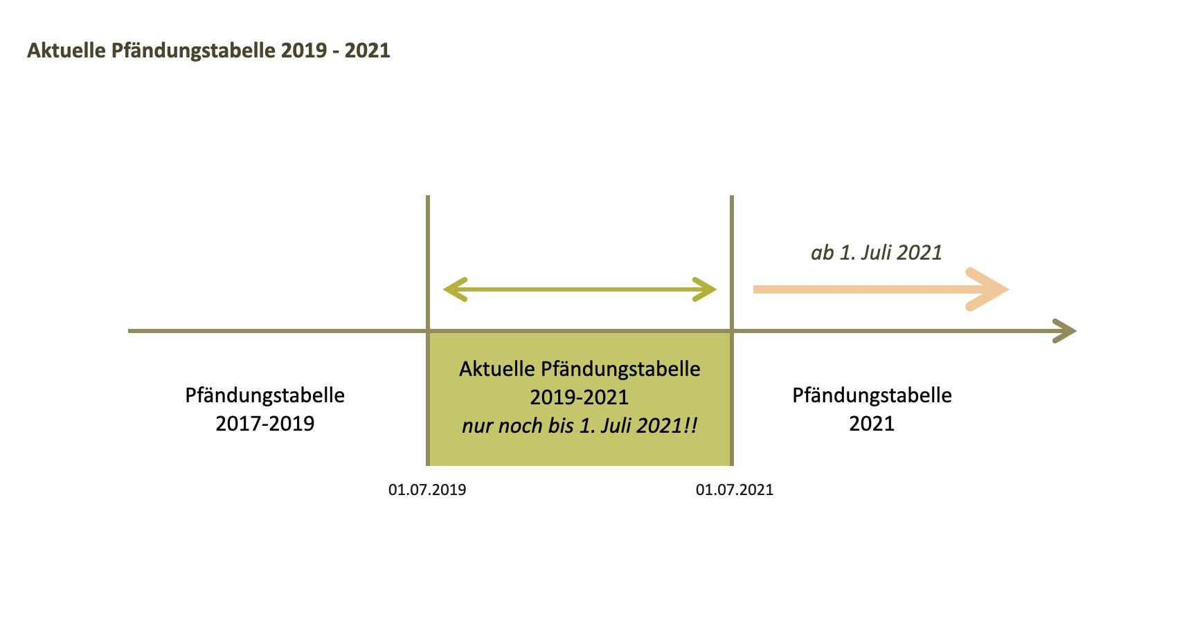 Pfändungstabelle 2021