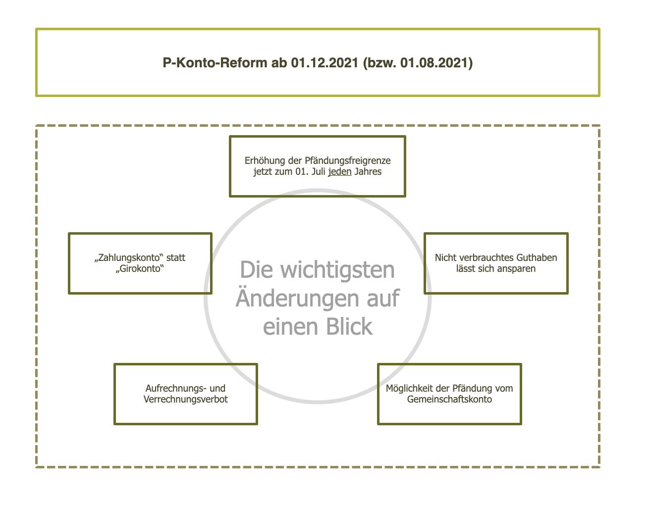 P-Konto-Reform 2021