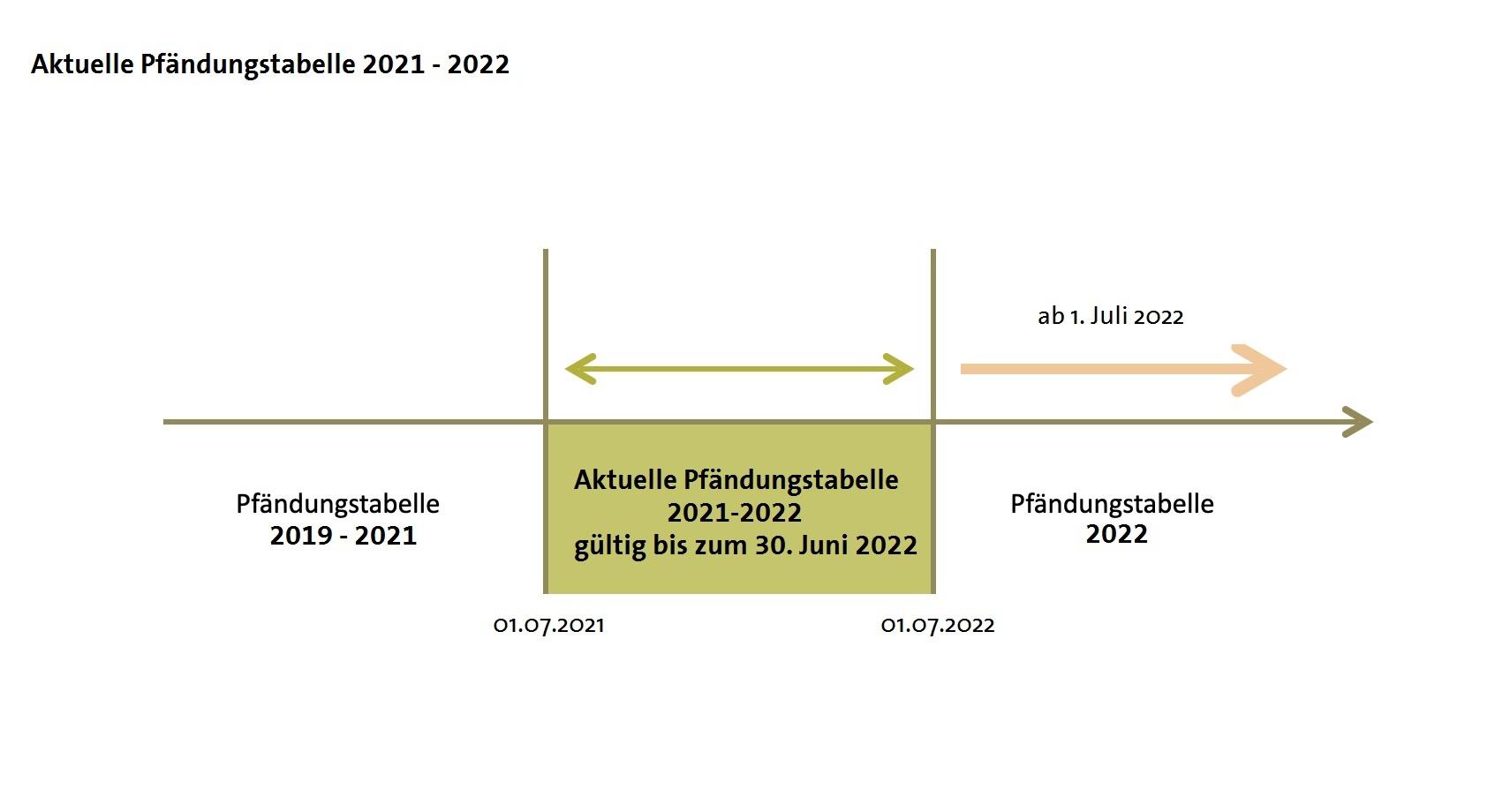 Laufzeit Pfändungstabelle 2021-2022 und Prognose