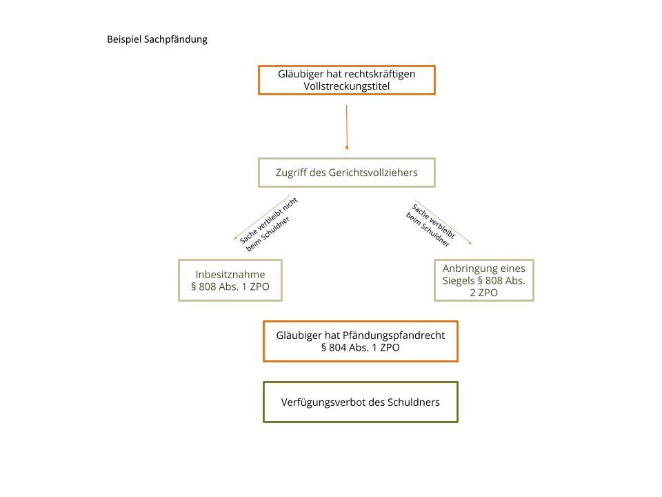 Pfändung Beispiel Sachpfändung §§ 803, 805 ZPO