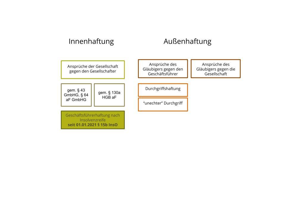 Die Geschäftsführerhaftung nach Insolvenzreife § 15b InsO