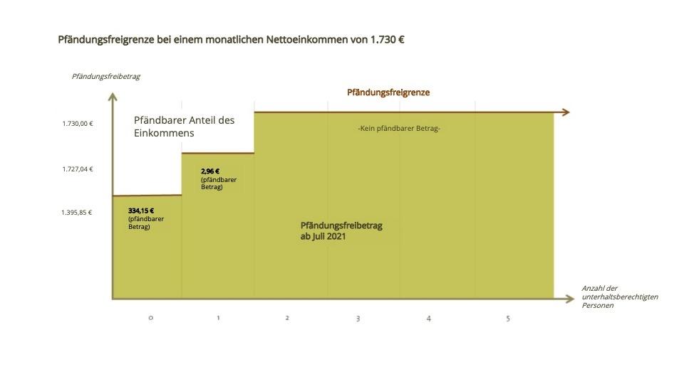 Beispielrechnung Pfändungsfreigrenze Nettoeinkommen