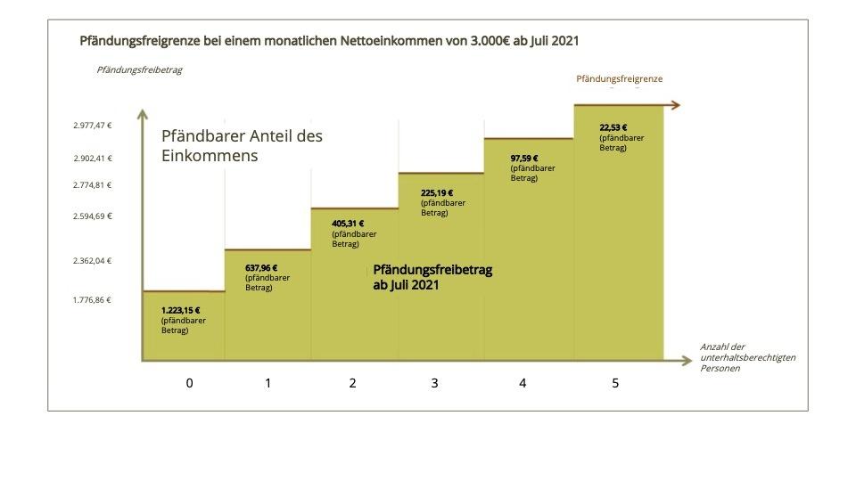 Beispiel Pfändungsfreigrenze Einkommen 3.000€