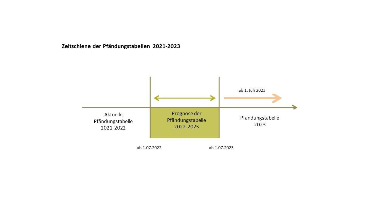 Beispiel Prognose der Pfändungstabelle 2021-2023.