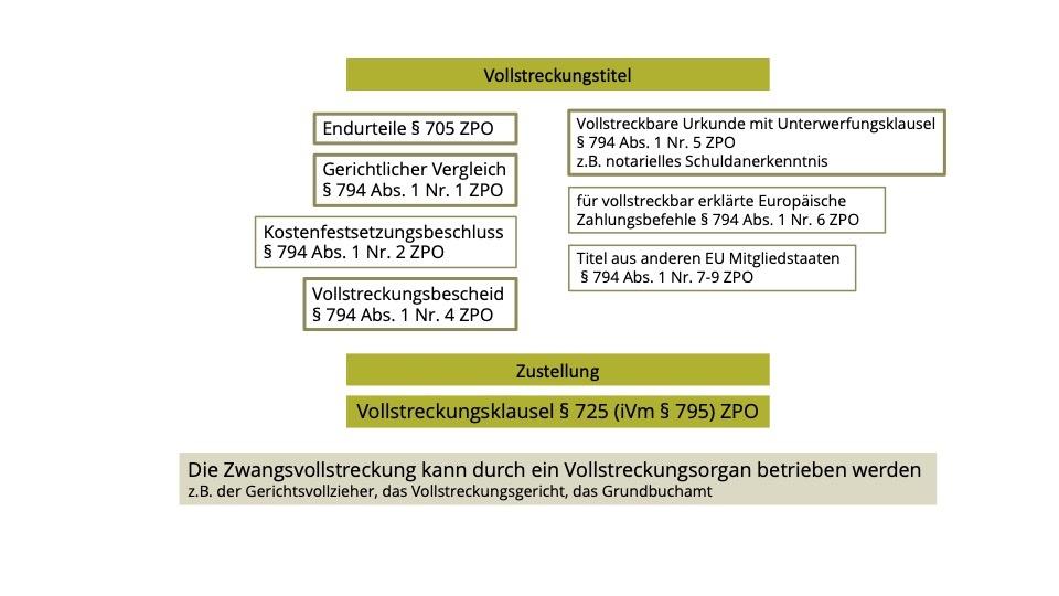 Die Vollstreckungtitel in der ZPO. Voraussetzung für die Zwangsvollstreckung § 794 ZPO